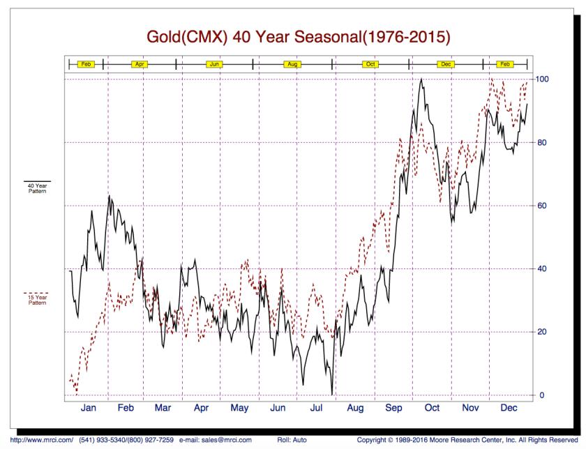 gold seasonal