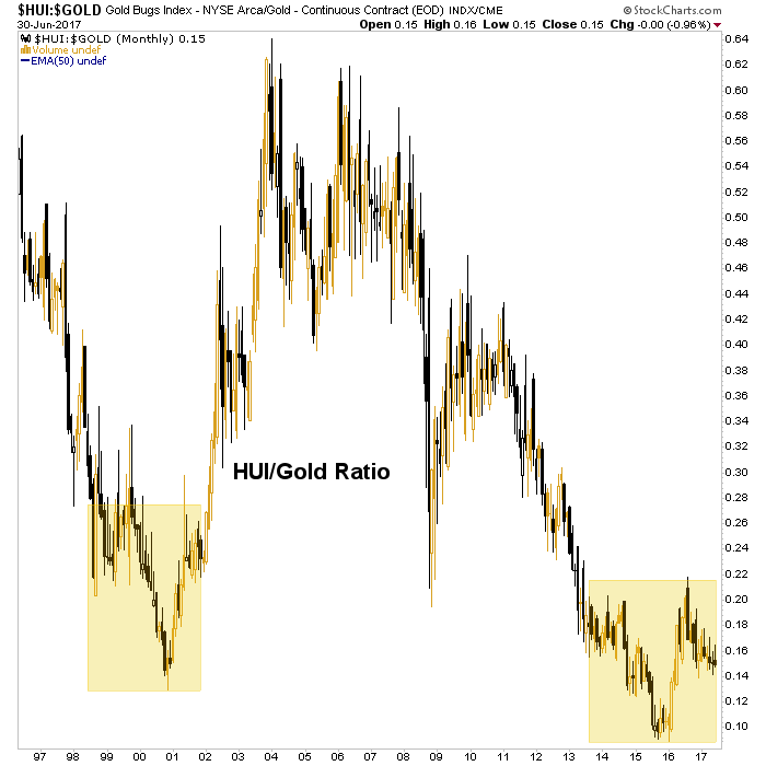 hui/gold ratio