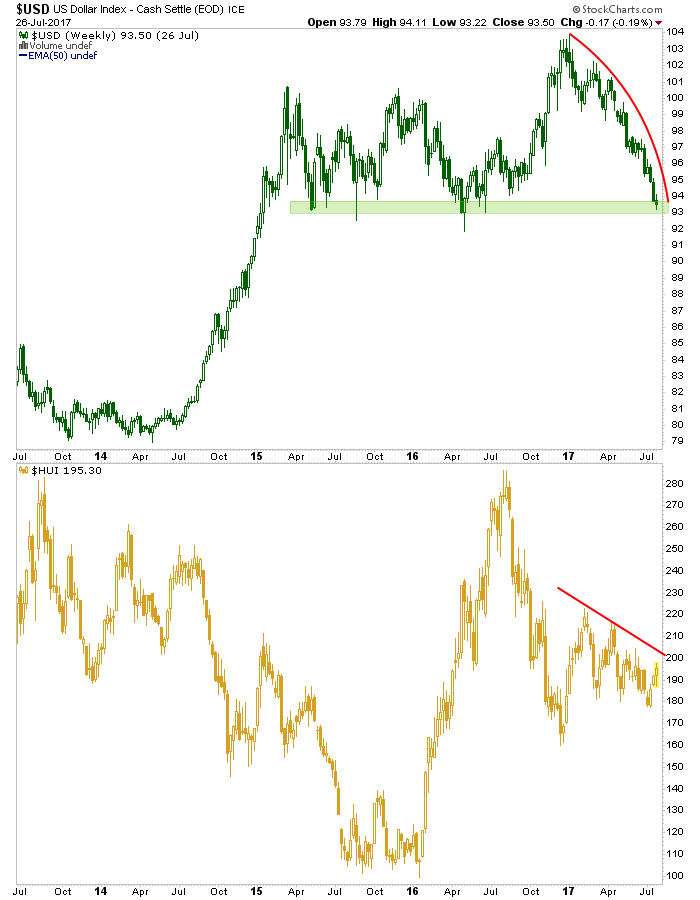 usd and hui