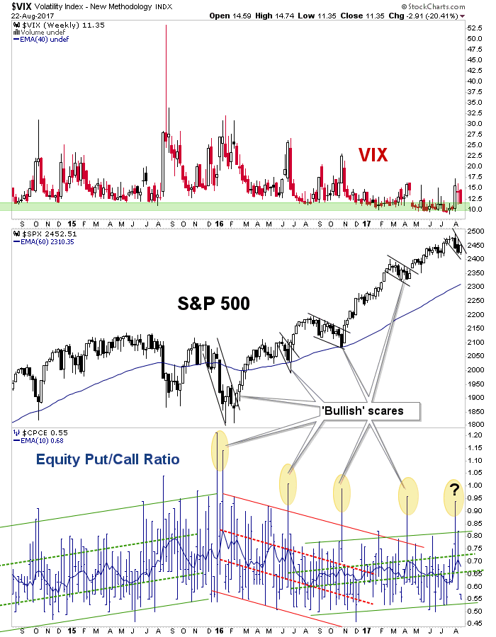 vix and equity put/call ratio