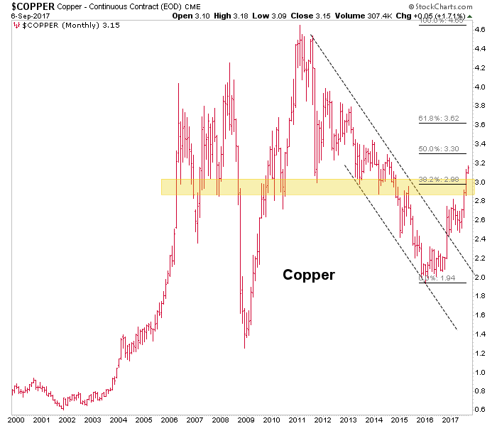 Copper, Oil, Gold and US Stocks: Big Picture Status