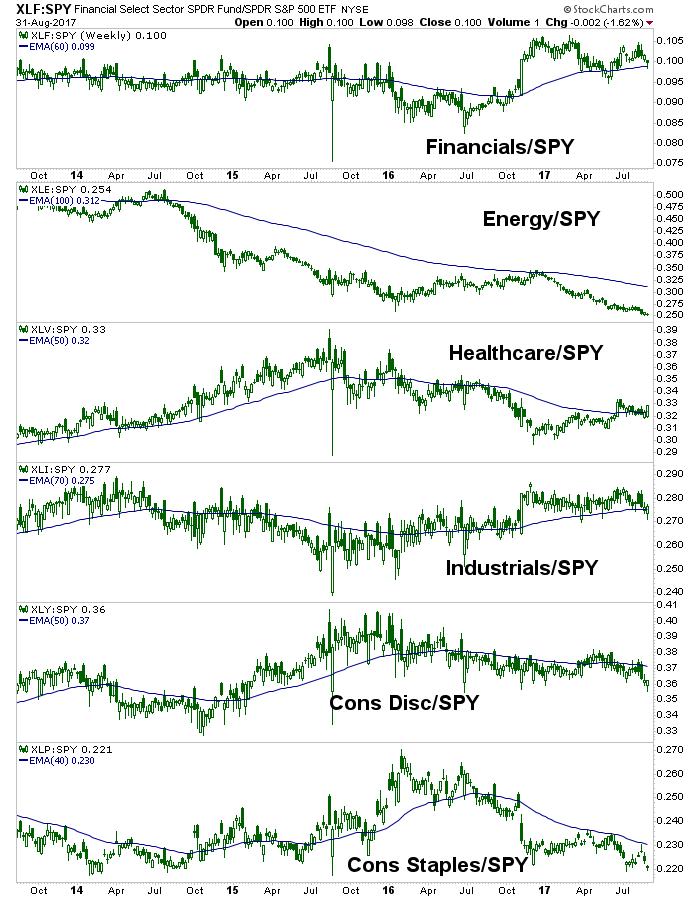 us stock sectors