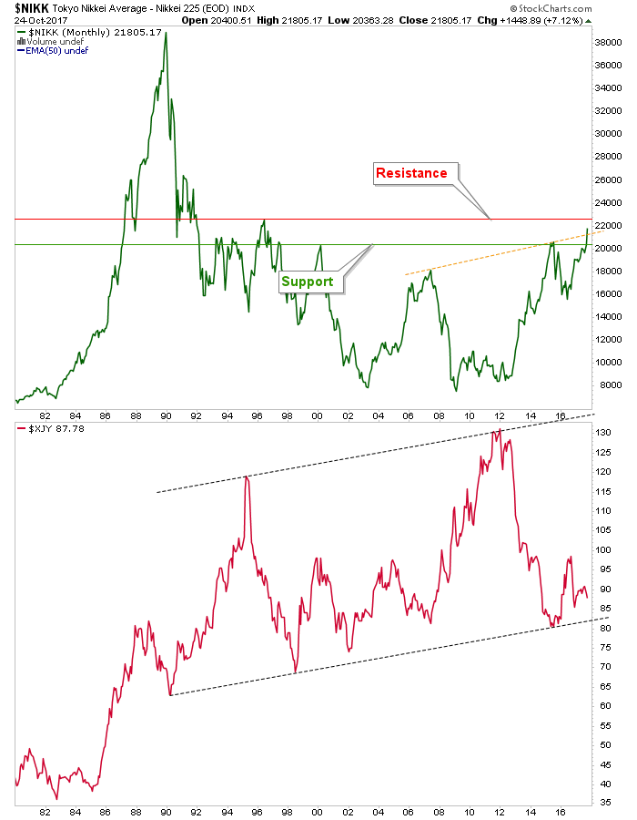 nikkei and yen
