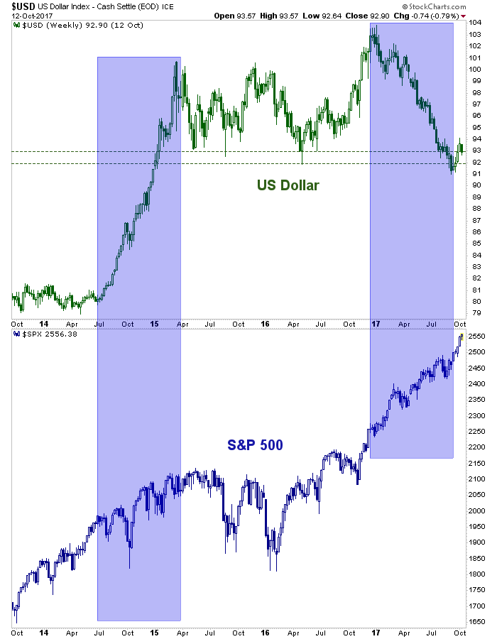 usd and spx