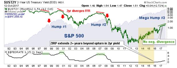 spx, 2yr yield