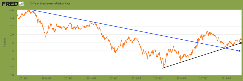 10yr breakeven rate