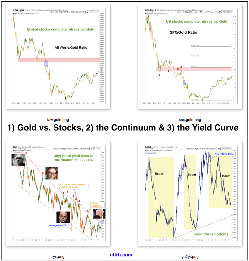 Taxes, Macro Signals, Seasonality, US Stocks and Gold Miners
