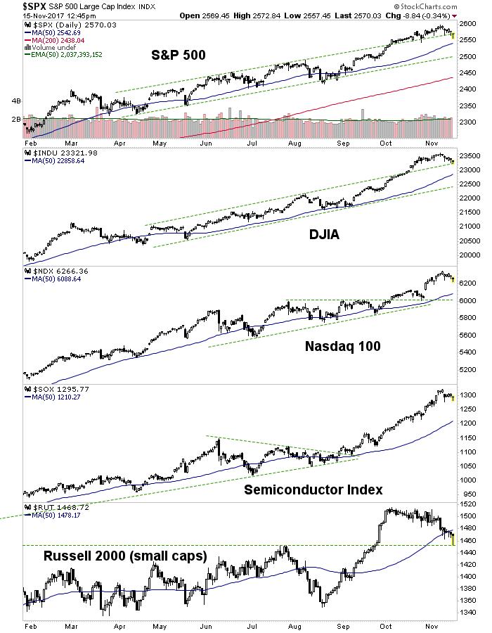 us stock market indexes