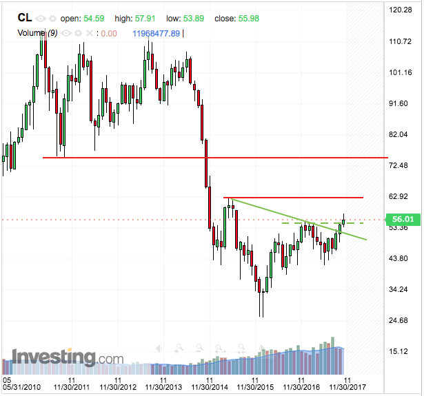 wti crude oil
