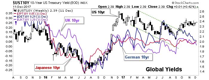global yields