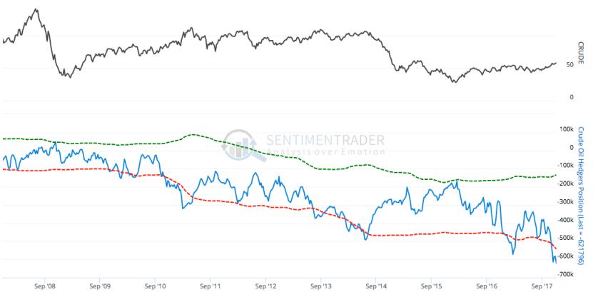 wti crude oil hedgers