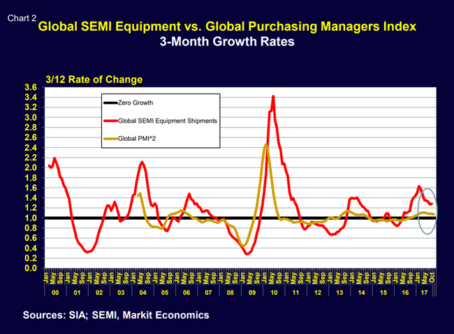 while November Taiwan chip foundry sales (a leading indicator) were up only 3 percent. Based on Chart 1 it appears the SEMI equipment growth will ease considerably in early 2018. Comparing global SEMI equipment shipments to the Global Purchasing Managers Index (another leading indicator) also suggests that SEMI Equipment shipment growth will ease but still remain positive into the New Year (Chart 2). SEMI equipment demand remains strong