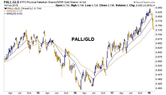 palladium, gold