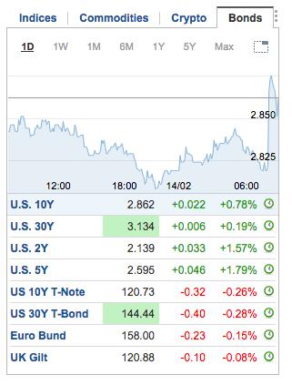 treasury yields and bonds